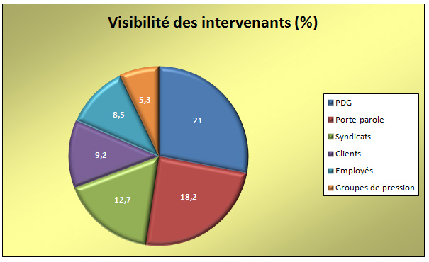 Graphique d'analyse de presse